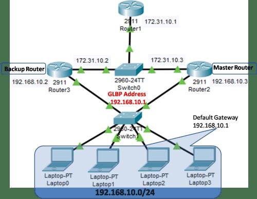 Virtual Router Redundancy Protocol