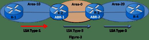 LSA type