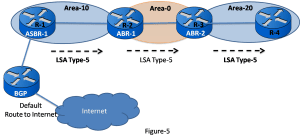 OSPF LSA Types - Exclusive Explanation 8