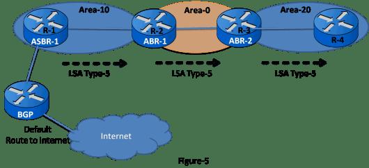 OSPF LSA Types 16