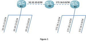 How to Configure EIGRP Manual Summary Routes 5