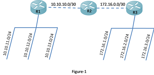 EIGRP Manual Summary Routes 13