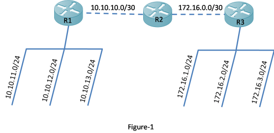 EIGRP automatic summarization 19