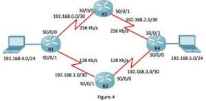 How to Configure EIGRP Load Balancing for IPv4 9