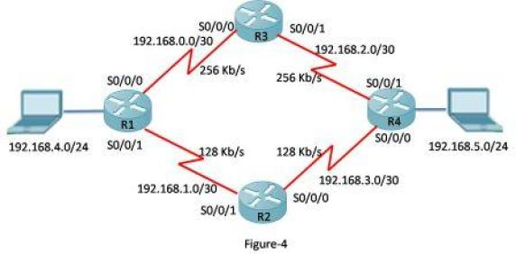 How to Configure EIGRP Load Balancing for IPv4 21