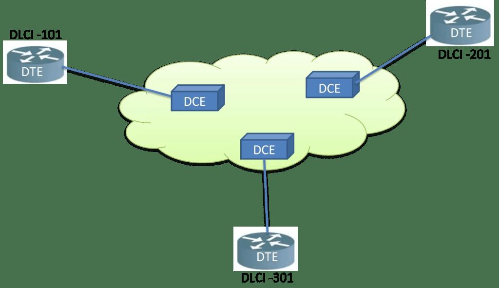 Frame Relay Virtual Circuits (VCs)
