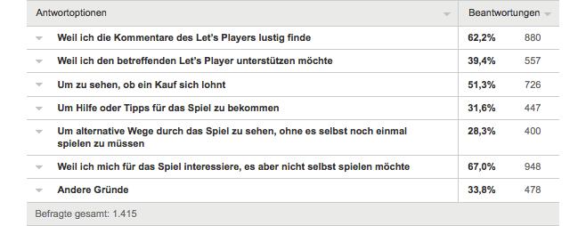 Zielgruppe von Lets Plays