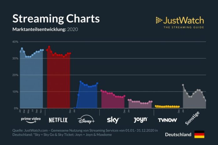 Serien Streaming Marktanteil Entwicklung Harry Potter Serie