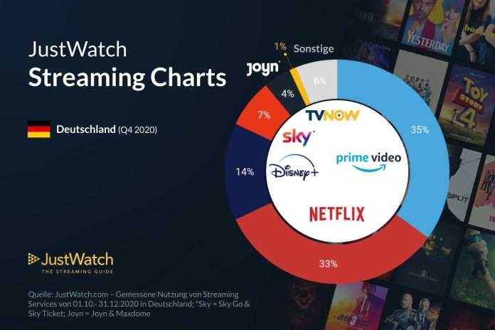 Serien Streaming Marktanteil