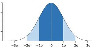 Gaußsche Normalverteilungskurve in Blau und Weiß