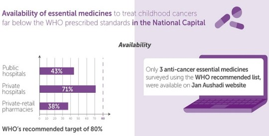 Study flags problems in availability and prices of anti-cancer drugs