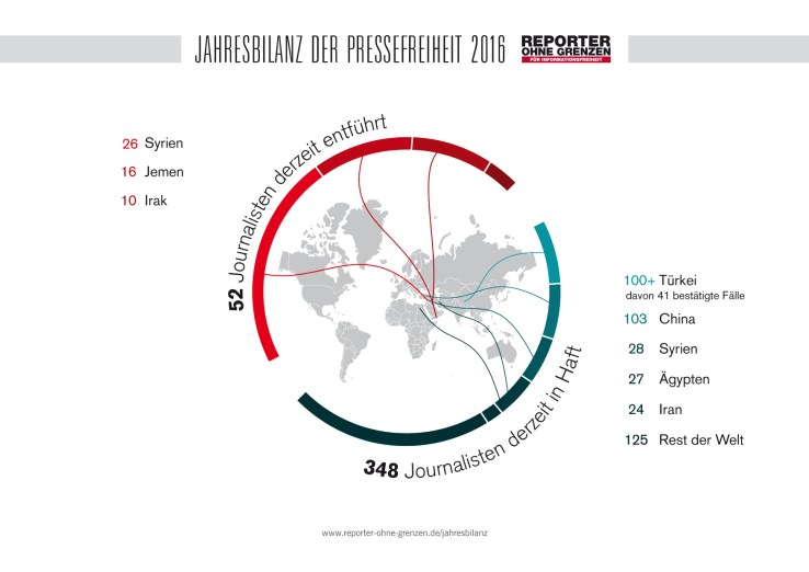 Entführte und inhaftierte Journalisten Ende 2016. Jahresbericht Reporter ohne Grenzen.