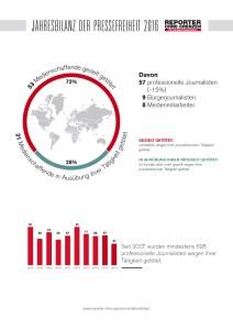 Getötete Journalisten weltweit. Jahresbericht 2016 Reporter ohne Grenzen.