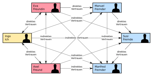 Web of Trust Schema. (Grafik: Ogmios; CC BY-SA 3.0)