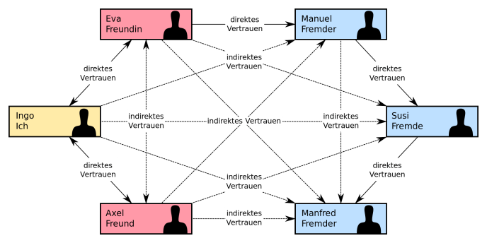 Web of Trust Schema. (Grafik: Ogmios; CC BY-SA 3.0)