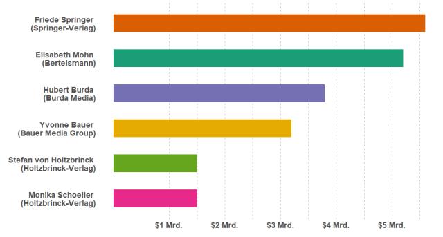 Vermögen der größten MedieneigentümerInnen Deutschlands für das Jahr 2018. (Quelle: Forbes/Rubikon.news)