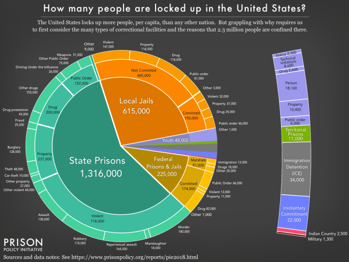 Prison Policy Report 2018: How many people are locked up in the USA. (Grafik: Prison Policy Initiative)