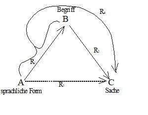 Semiotisches Dreieck (Grafik: Christian Ferch)