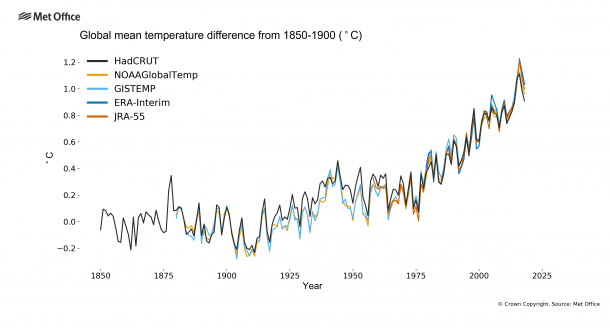Global mean temperature difference from 1850-1900 °C (Grafik: Met Office/World Meteorological Organization)