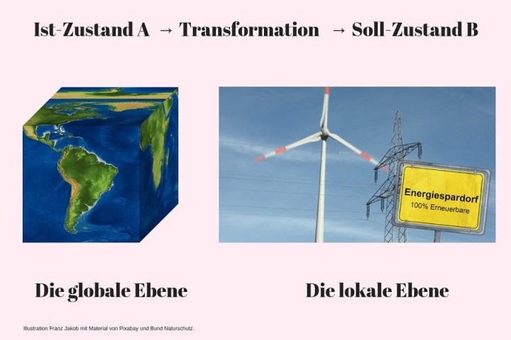 Transformationsmodell Ist-Zustand A über Transformation zum Soll-Zustand B