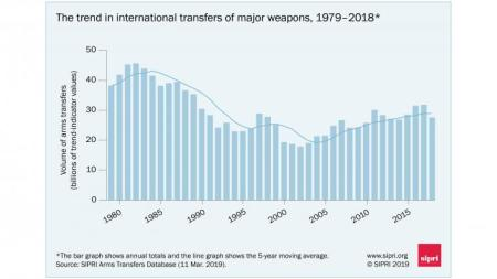 The trend in international transfers of major weapons, 1979-2018. Data and graphic SIPRI