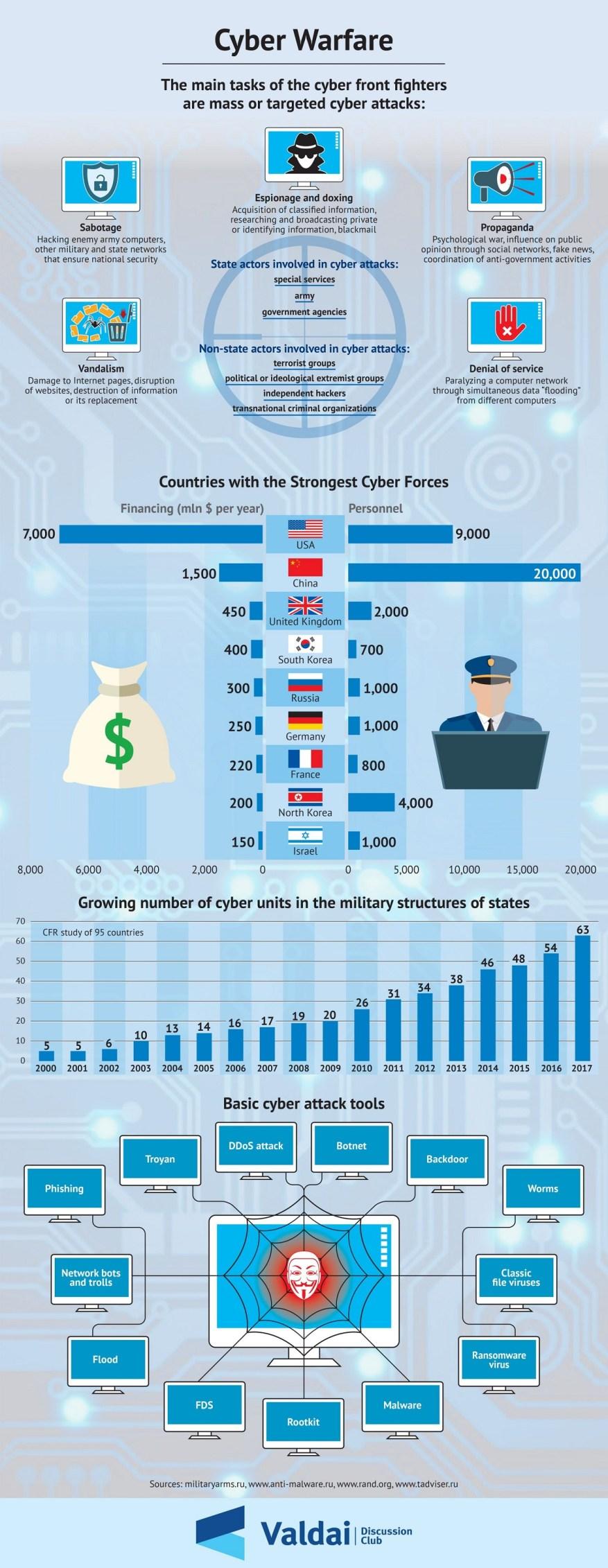 Cyber Warfare. (Grafik: Valdai Discussion Club)