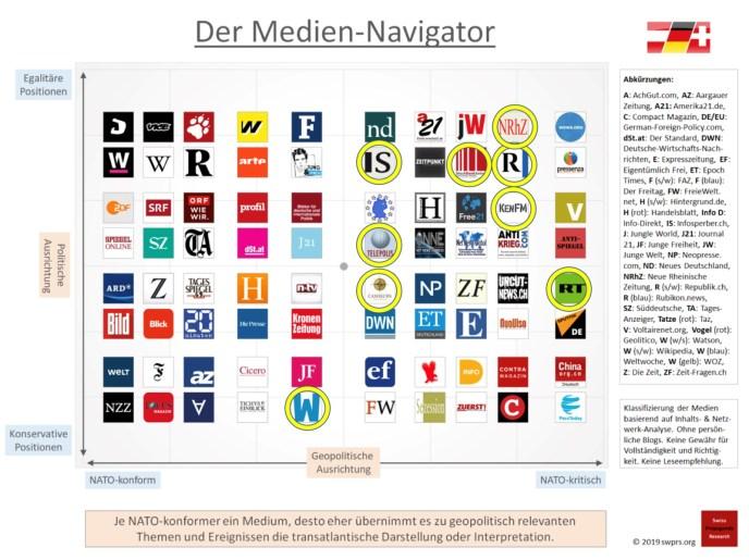 Medien Navigator 2019. (Grafik: Swiss Propaganda Research)