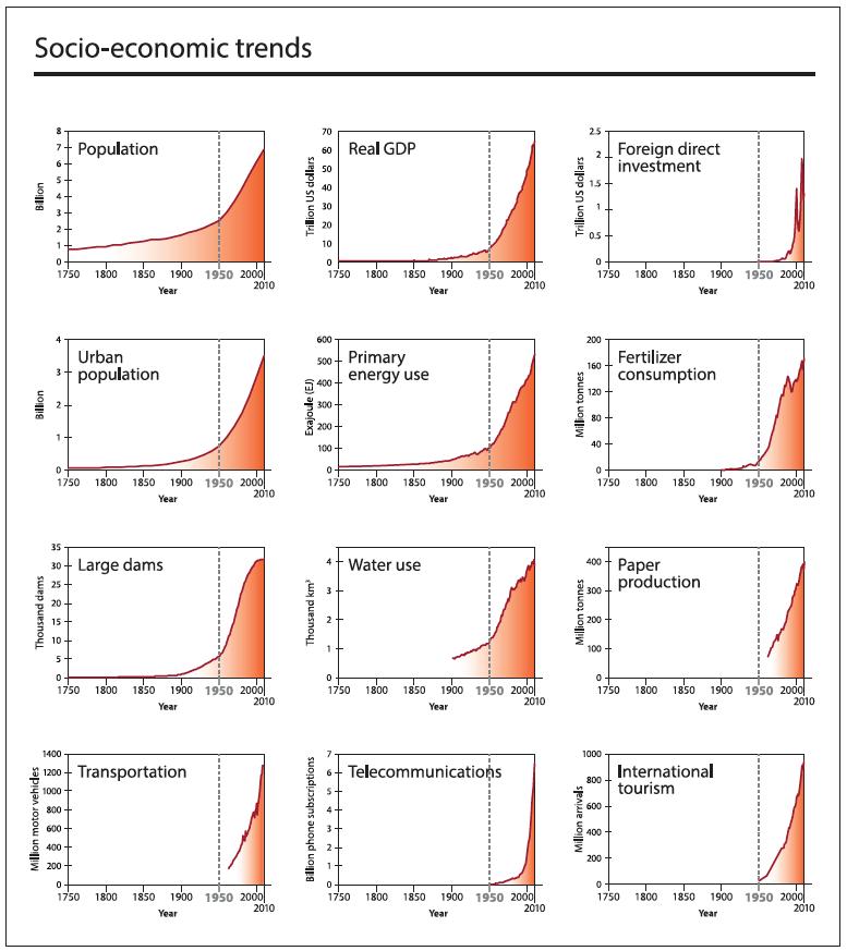 Grafik 1: Sozioökonomische Trends 1750 bis 2010. The trajectory of the Anthropocene - The Great Acceleration, Seite 4