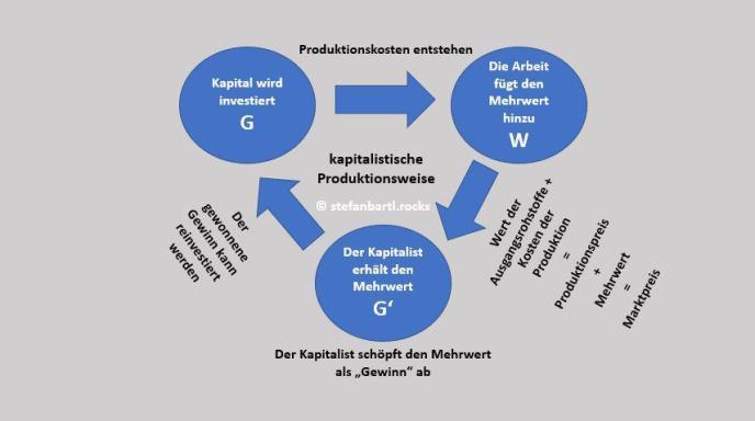 Kapital, Ware, Produktion, Mehrwert. (Grafik: Stefan Bartl; stefanbartl.rocks)