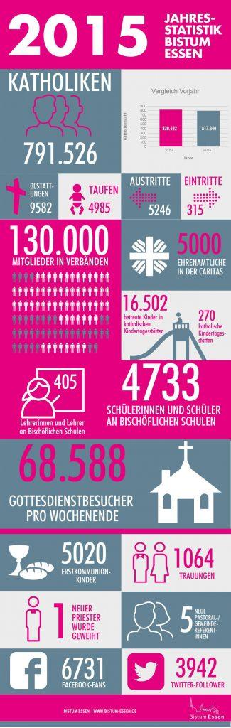 statistik-2015-1