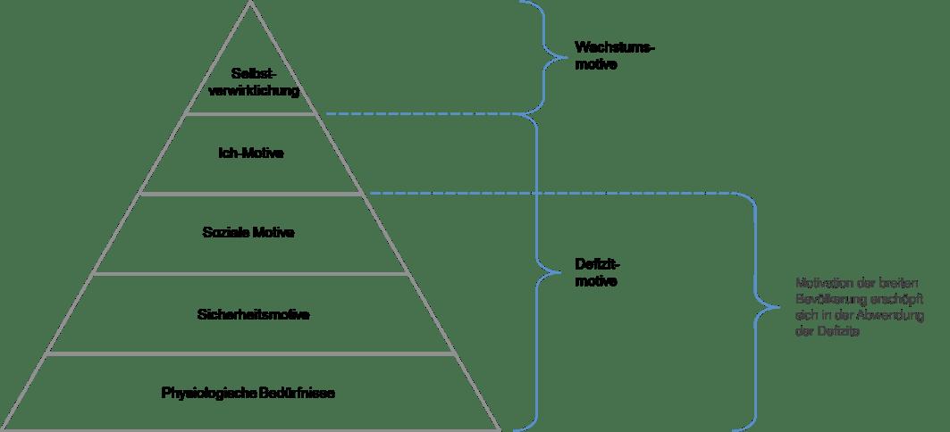 Modifizierte Maslow Pyramide, Quelle © betriebswirtschaft24.