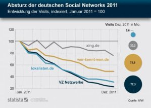 Zum Verlauf des Untergangs der deutschen Social Networks