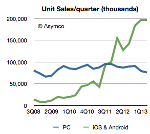Geräte mit iOS und Android werden insgesamt 2,6 Mal mehr gekauft als PCs