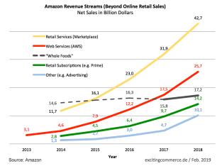 Werbung auf Amazon 2018