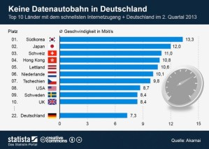 Auf absehbare Zeit keine Datenautobahn in Deutschland
