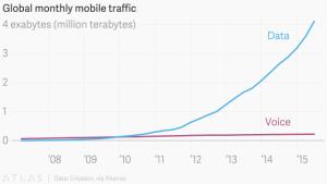 Smartphones sind keine Telefone