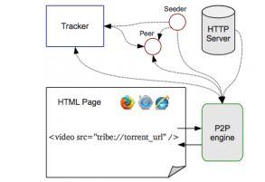 Wikipedia nutzt BitTorrent für HTML5-Video