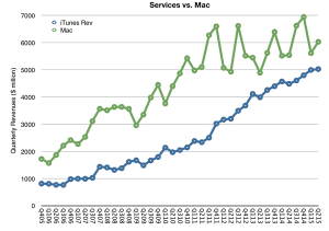 Apple Services vs Mac