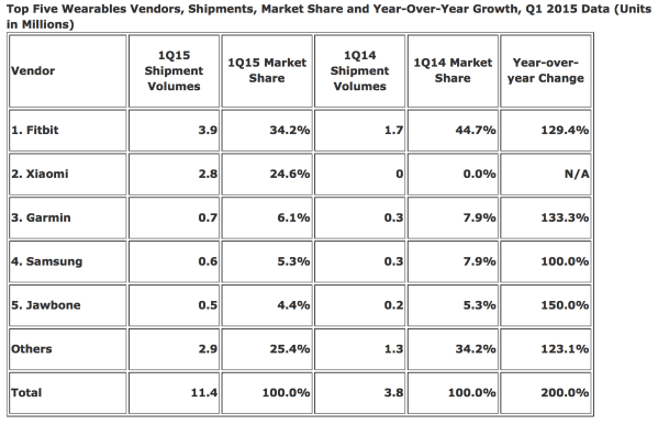Marktzahlen Wearables IDC
