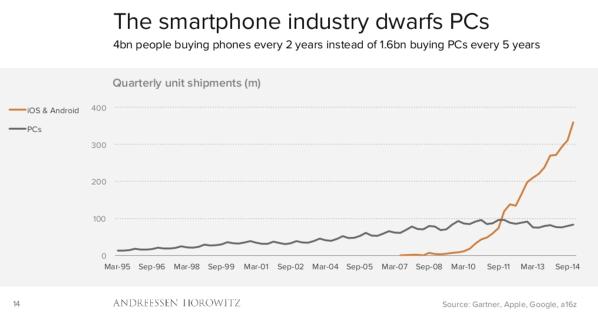 PCs vs. Smartphones