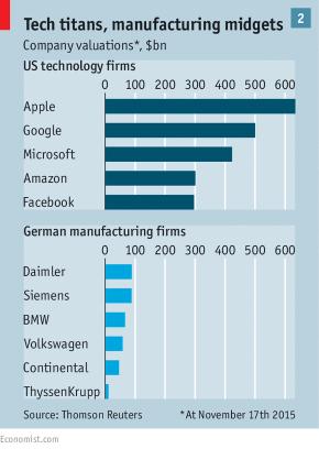 Tech titans, manufacturing midgets