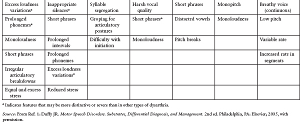 Speech And Swallowing Therapy Neupsy Key