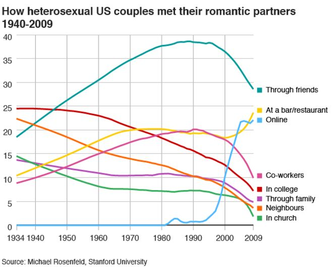graph demonstrates that from 1980-present, a substantial amount of couples meet online.