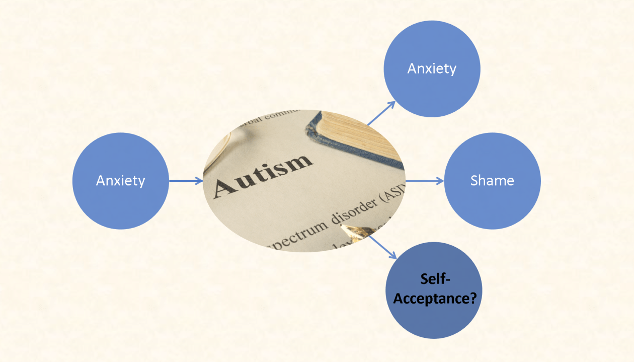 Chart shows anxiety led to autism diagnosis and my ASD diagnosis led to more anxiety, shame, and possibly self-acceptance