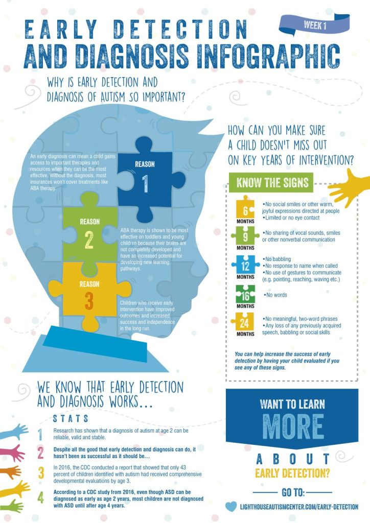 Infographic describing the supposed importance of intervening in autism early on with behavioral therapies