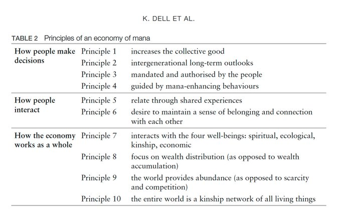 economy of mana