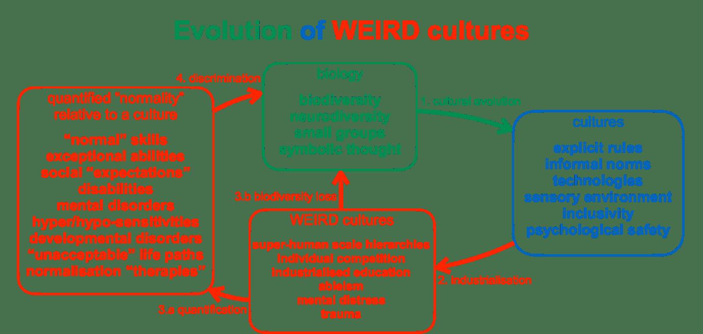 evolution of weird