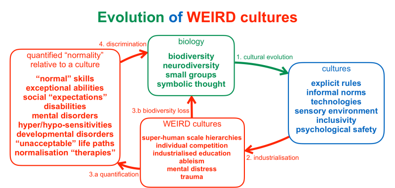 evolution of weird