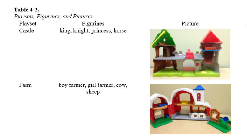 Screenshot of table 4-2 from thr study, which includes photos and descriptions of playsets such as castle, princess, knight, horse