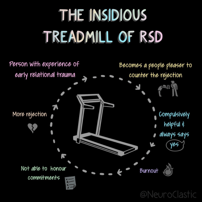 "Image features a treadmill in the center with ""The insidious treadmill of RSD"" as the title. Around it is a cycle that begins with ""person with experience of early relational trauma,"" then ""becomes a people-pleaser to counter rejection,"" then ""compressively helpful and always says yes,"" then ""burnout,"" then ""not able to honour commitments,"" then ""more rejection."" The cycle then repeats."